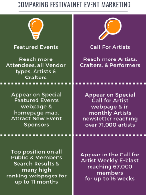 Comparing FestivalNet Event Marketing